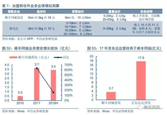 顺丰VS京东物流布局和竞争实力综合对比